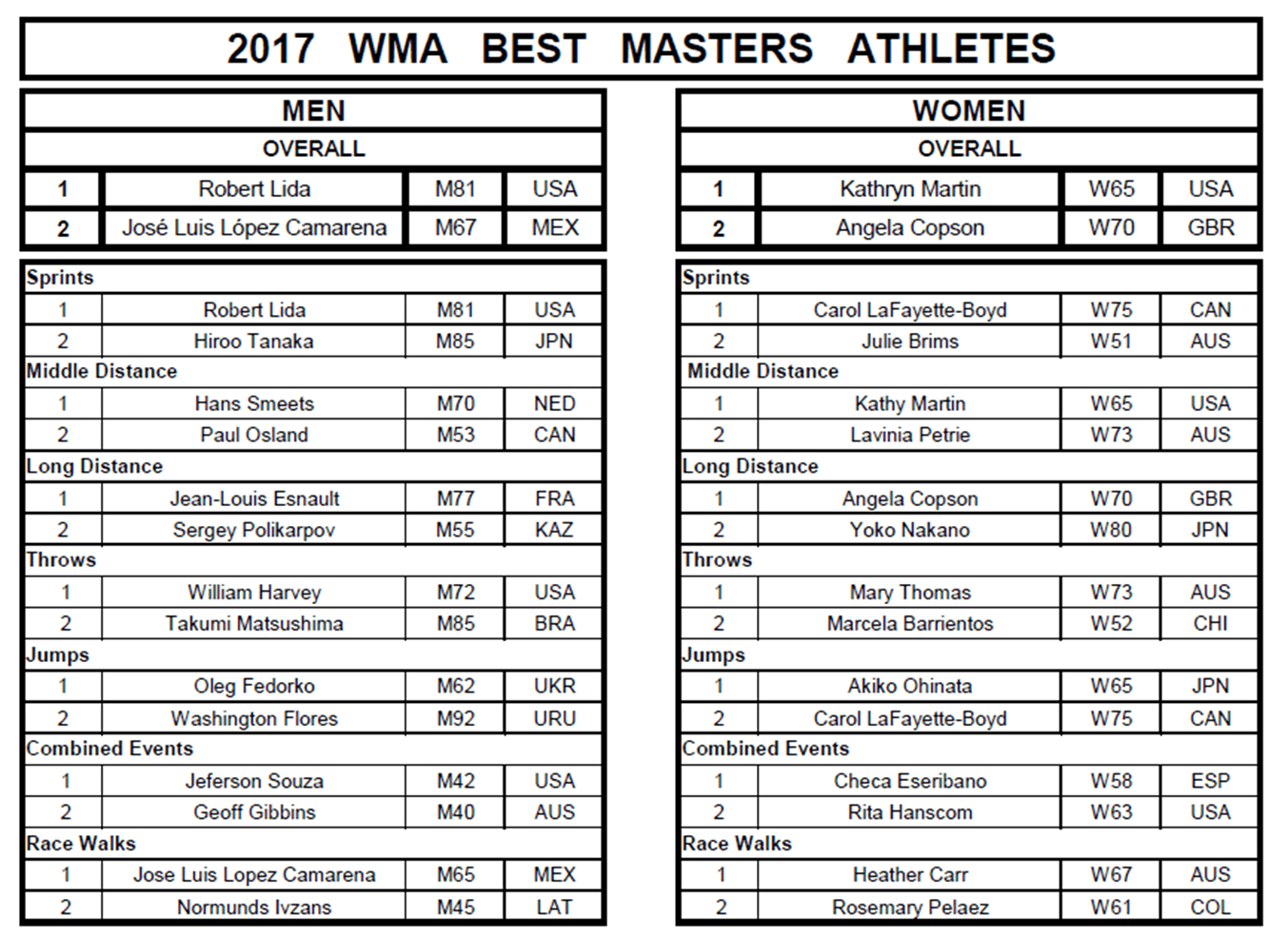 2017 Athletes of the Year, World Masters Athletics
