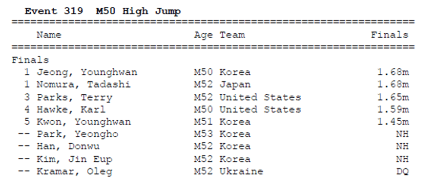 M50 High Jump Daegu Results